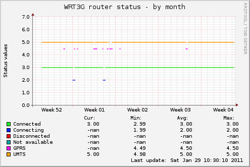 Monthly graph of the connection status
